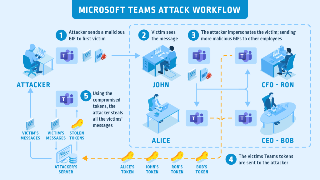 Microsoft-Teams-Attack-Flow_Graphic_FINAL